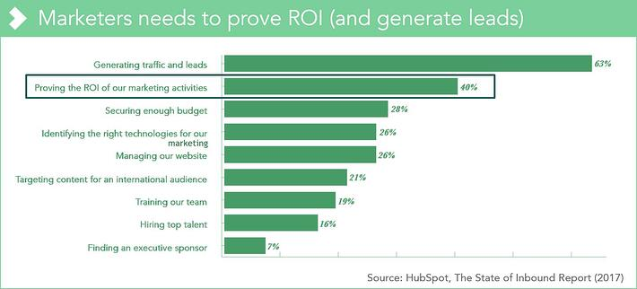 Life science marketers need to prove ROI
