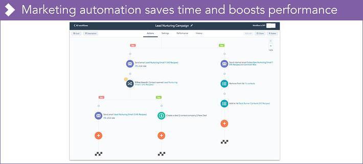 Life science marketing automation