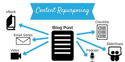 Life science content repurposing